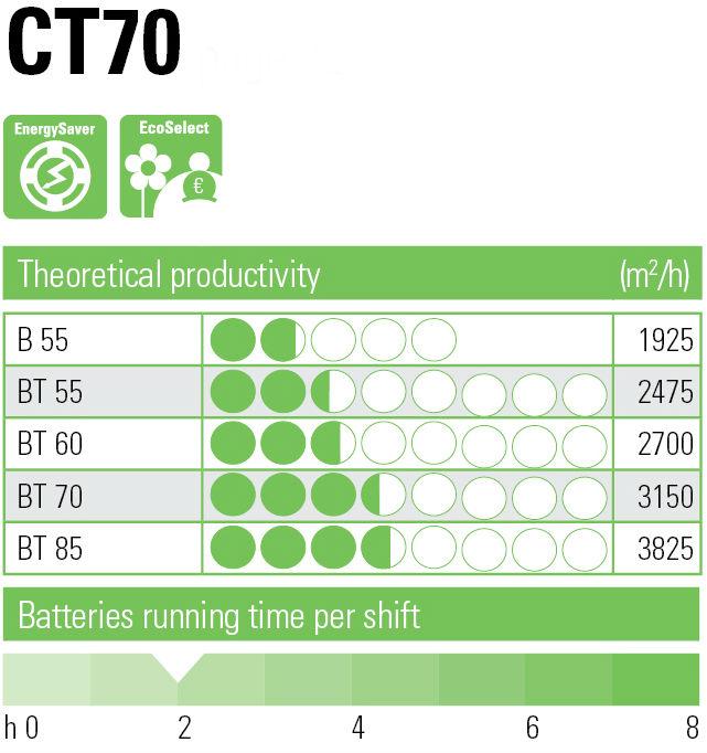 ct70 prod table